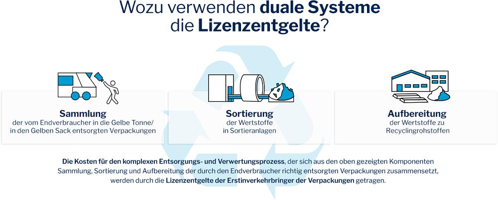 infografik_duale_Systeme_Bio-Verpackungen