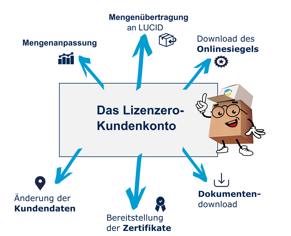 Headerbild_Kundenkonto