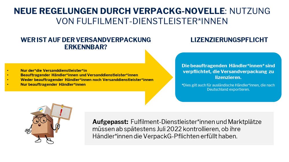 Novelle_Fulfillment_Neue_Regelungen_gegendert